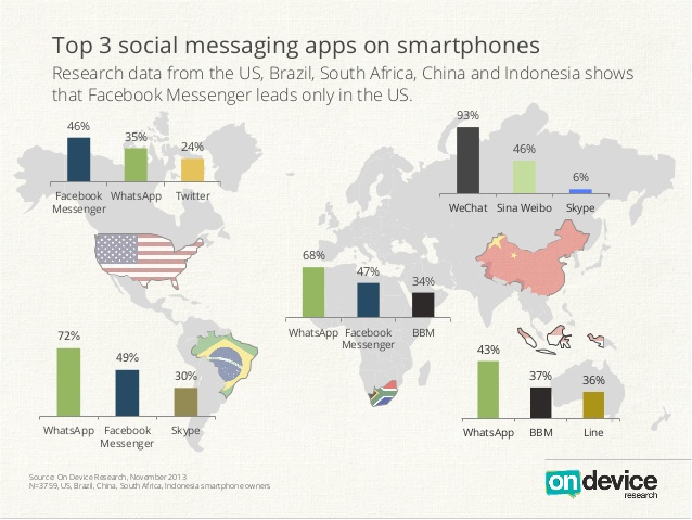 Mobile Messenger Market Share By Country
