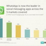 WhatsApp Leads The Global Smartphone Messenger Wars With 44 Percent Market Share thumbnail