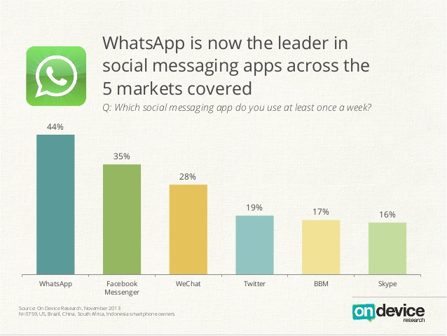 WhatsApp Leads The Global Mobile Messenger Wars With 44 PC Market Share