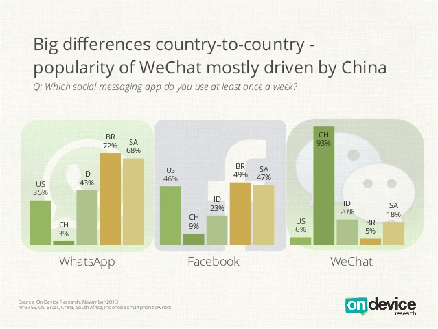 WhatsApp,Facebook,WeChat Market Share By Country